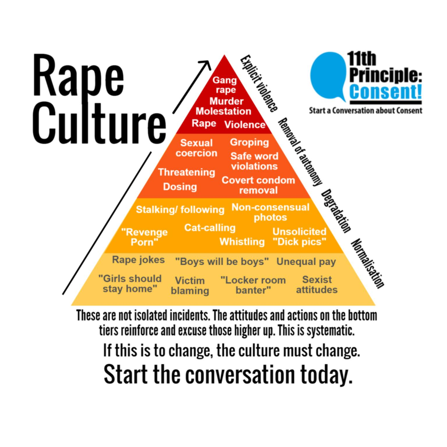 Explore how our culture conditions us to place some groups' wants above others' needs, the role of misogyny, and how to start cultivating consent culture.