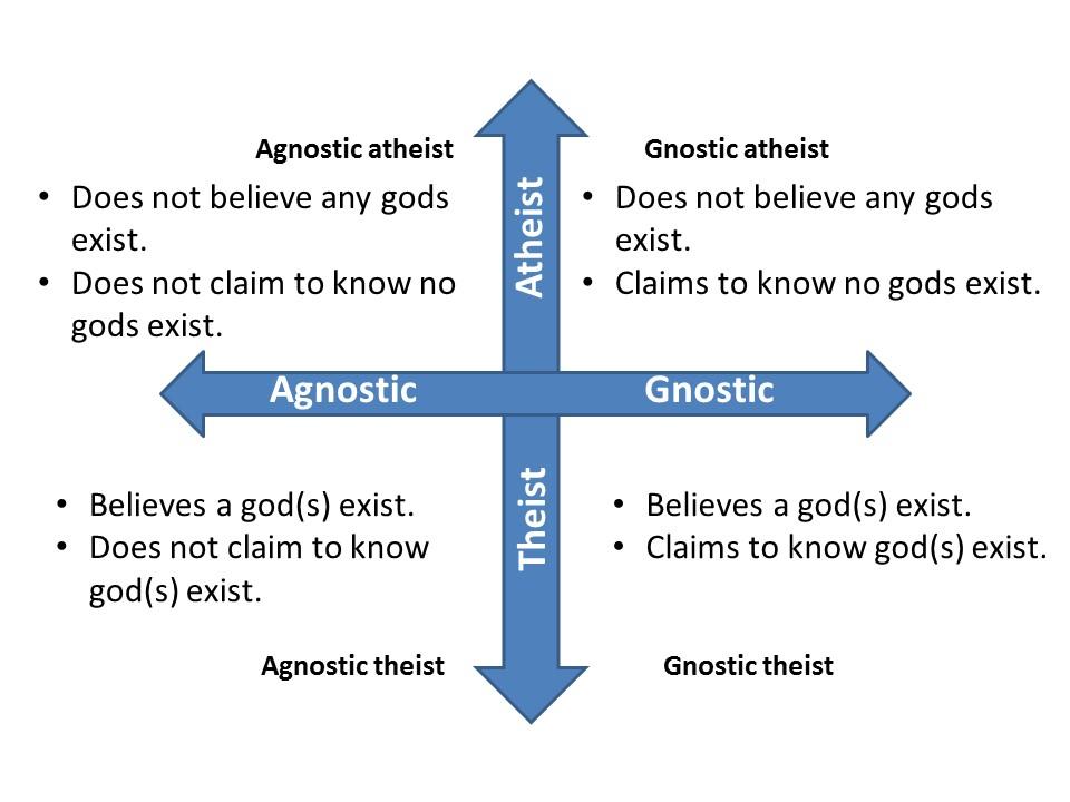 Belief Knowledge And Truth Harmony Uu