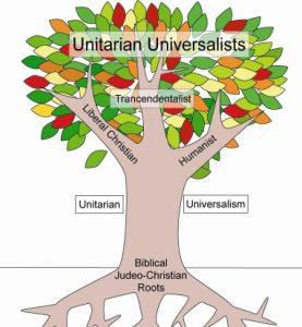 unitarian universalist beliefs